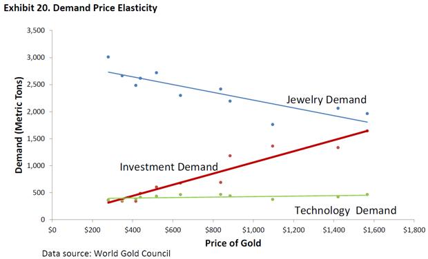 Im gestrigen Beitrag gingen wir der Frage nach, wie der aktuell niedrige Ölpreis in Bezug auf die Weltkonjunktur zu bewerten ist.