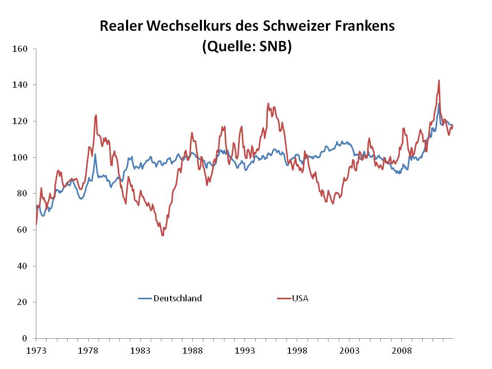 Zweitens deutet die flache Form der US-Renditekurve darauf hin, dass der US-Dollar im Verhältnis zum Euro nicht so günstig ist, wie es die Grafik für die Differenz über zwei Jahre nahelegt. Vergleicht man die die Renditedifferenz zwischen jährigen US-Staatsanleihen und Bundesanleihen, erscheint der US-Dollar zwar immer noch unterbewertet, allerdings nicht mehr so stark.