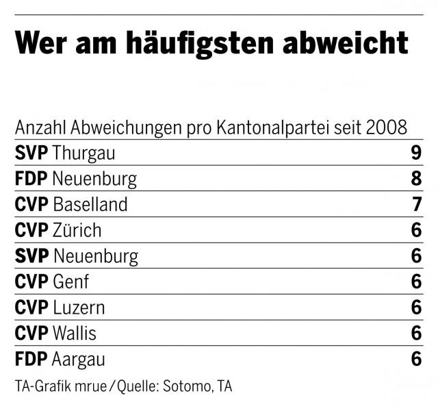 Abweichungen der Kantonalparteien