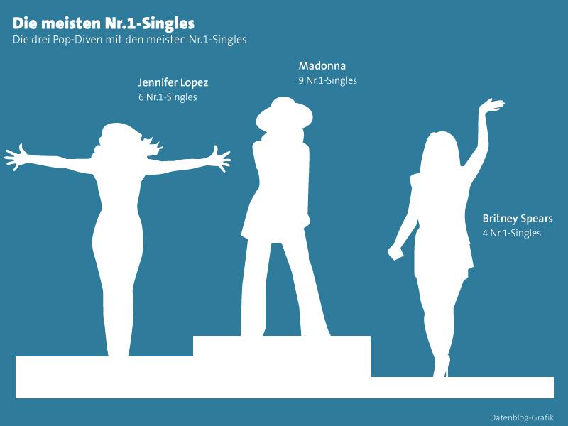 Diven_Singles