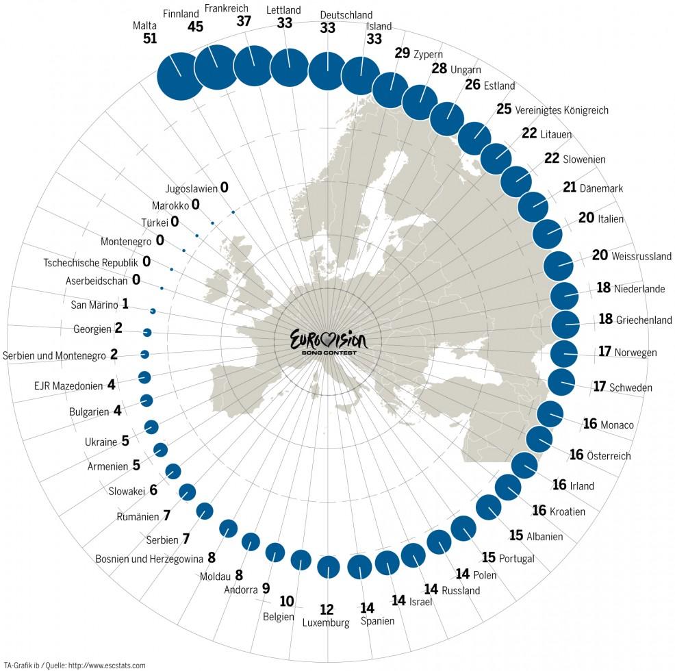 Eurovision Contest