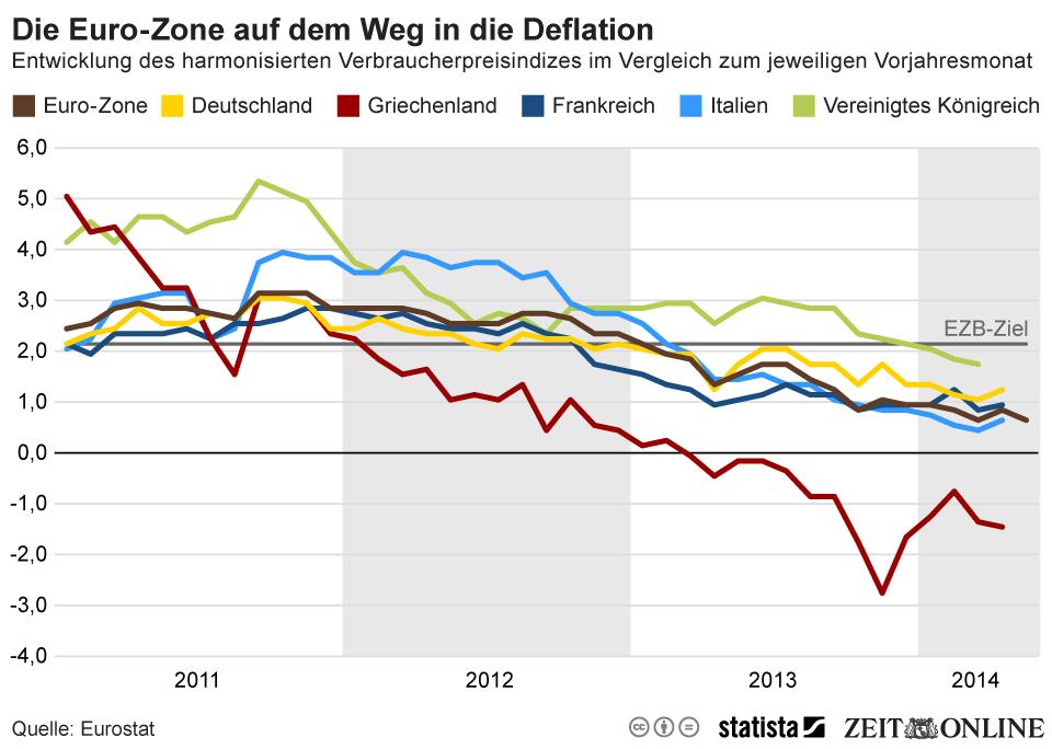 infografik_2331_Entwicklung_des_harmonisierten_Verbraucherpreisindex_im_Vergleich_zum_jeweiligen_Vorjahresmonat_n