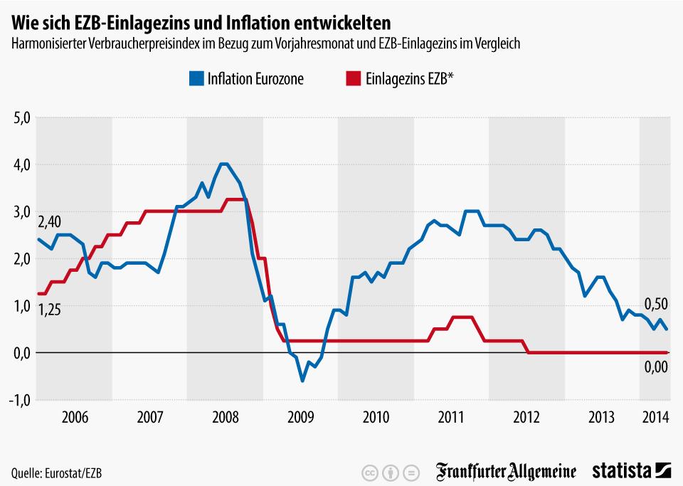 infografik_2332_Harmonisierter_Verbraucherpreisindex_im_Bezug_zum_Vorjahresmonat_und_EZB_Einlagezins_im_Vergleich_n