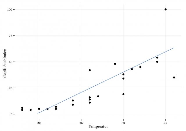 Korrelation zwischen Temperatur und Badi-Suchindex
