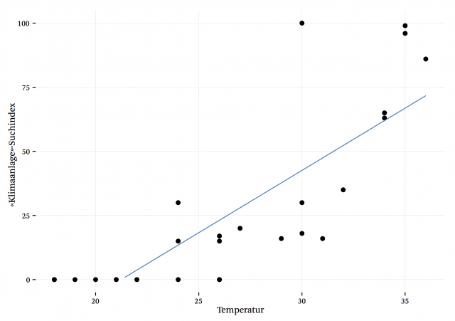 Korrelation zwischen Temperatur und Klimaanlage