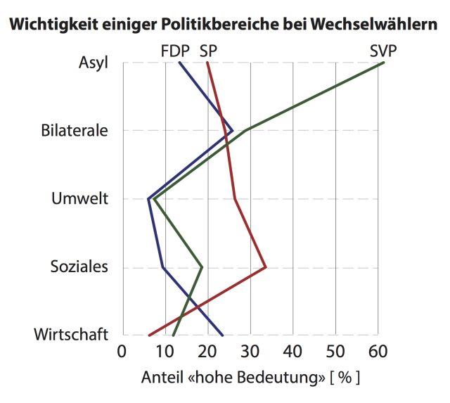 wechselgruende_issues_de
