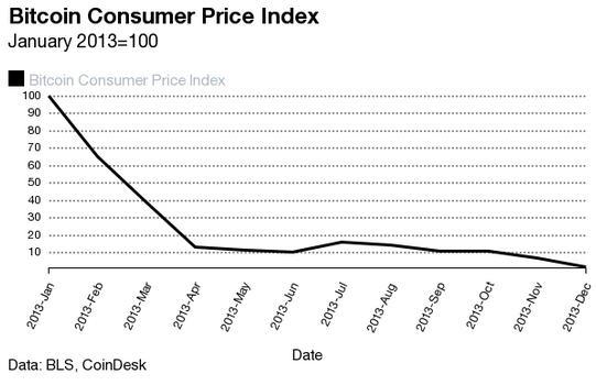 Bitcoin-Preisindex