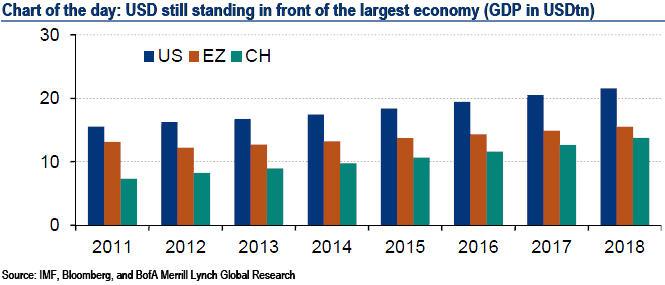 Grösse BIP USA-EZ-China