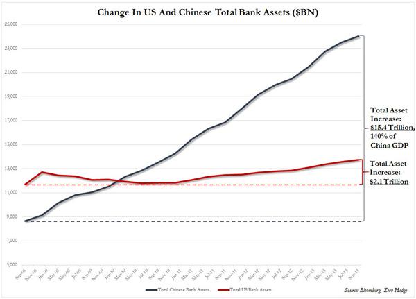 NMTM_China_Bank Assets_Mar14