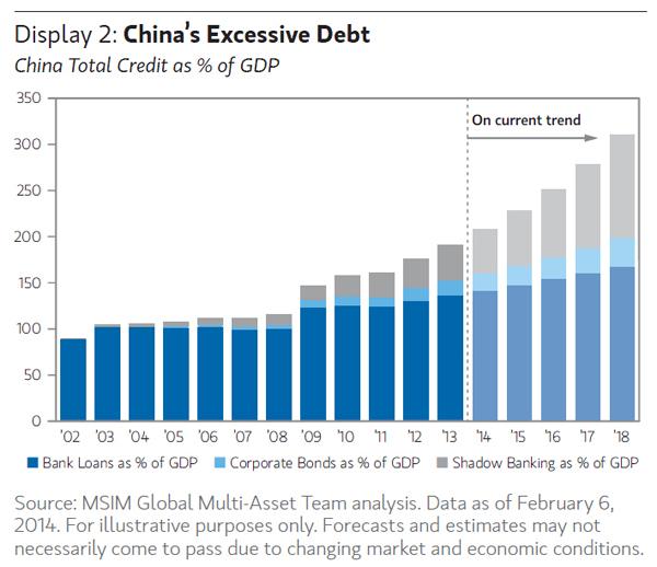 NMTM_China_Debt Load_Mar14