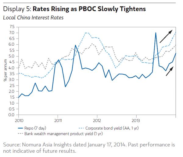 NMTM_China_Interest Rates_Mar14
