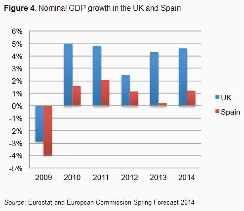 Nominalwachstum GB und Spain