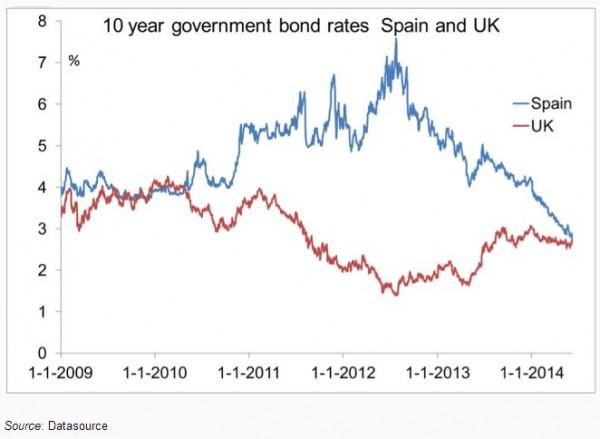 Yield Spain GB