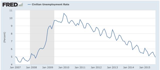 Unemployment USA