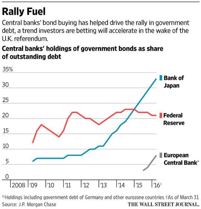 Blog Staatsanleihen