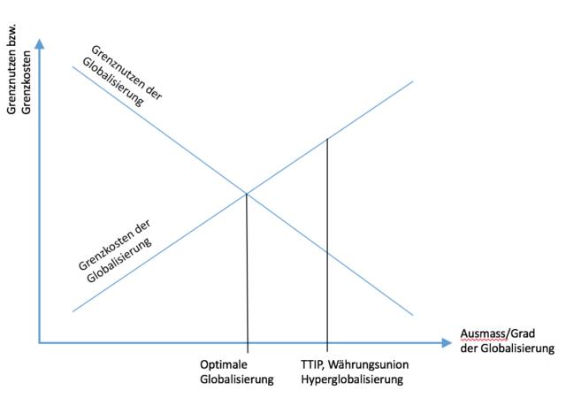 Optimale Globalisierung