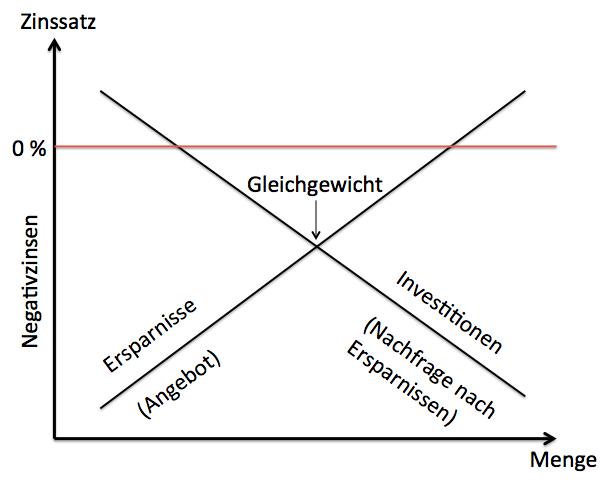 grafik-gleichgewicht