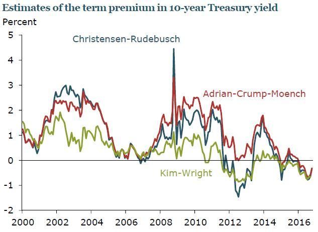 term-premium