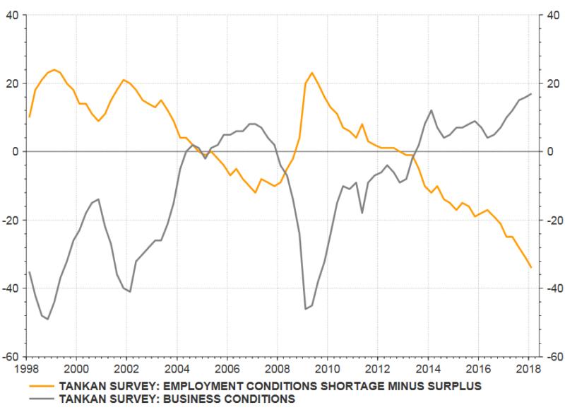 Die Unzufriedenheit über die Beschäftigungssituation. Quelle: Thomson Reuters