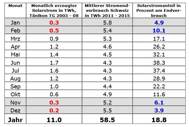 Politblog Tabelle