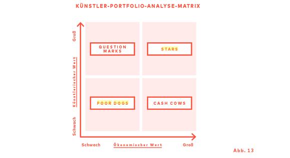 Die Künstler-Matrix nach Magnus Resch Quelle: «Management von Kunstgalerien», Hatje-Cantz-Verlag 2015