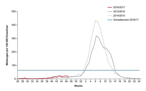 Anzahl wöchentliche Konsultationen aufgrund grippeähnlicher Erkrankungen, hochgerechnet auf 100'000 Einwohner. Grafik: BAG