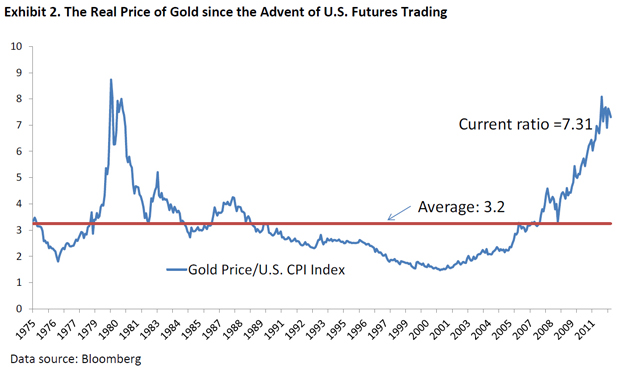 Goldene Zeiten Never Mind The Markets