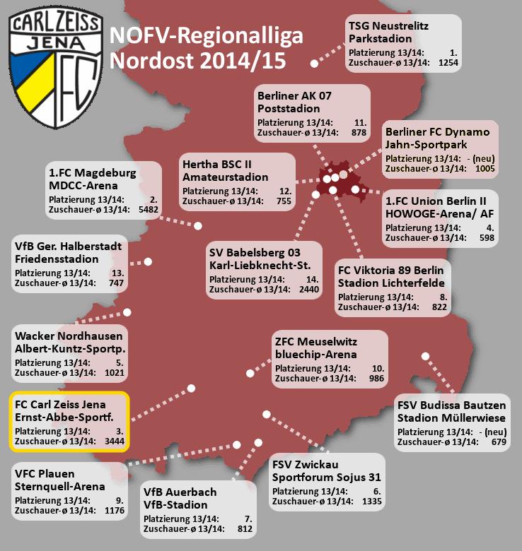 Nordost Regionalliga