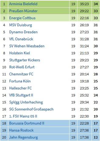 Tabelle 3. Liga