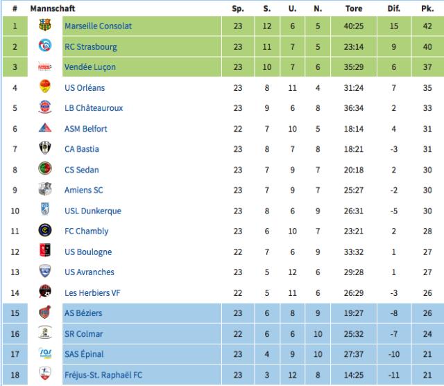 tabelle ligue 2