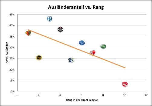 ausland_vs_rang