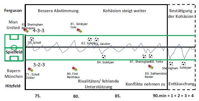 Champions-League-Final 1999. Spielverlauf und unbewusste Dynamik der letzten Spielphase